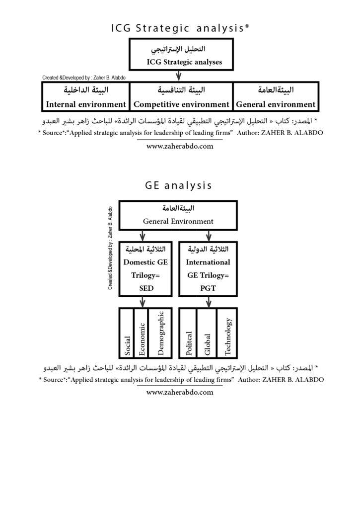 """التحليل الاستراتيجي للقادة والإدارة العليا"""" """"Strategic analysis of leaders and senior management"""
