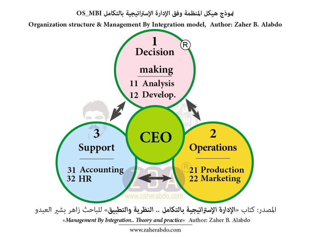 """سيناريوهات رسم المستقبل والتفكير الاستراتيجي"" "" Scenarios for drawing the future and strategic thinking"""
