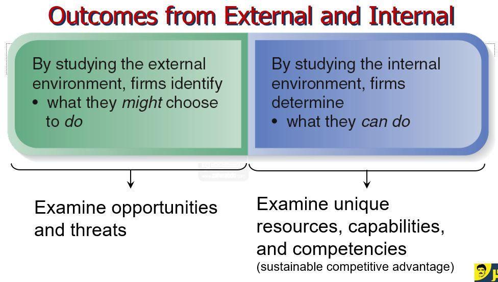 """الادارة الحية واستراتيجيات التطوير المستديم"""" """" Live management and sustainable development strategies"""